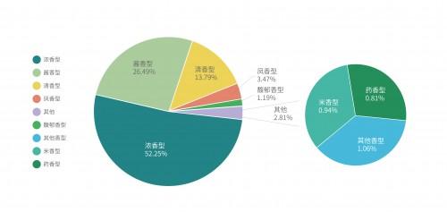 曹操出行大数据:2020年Q3国内白酒实体店专车抵达率报告