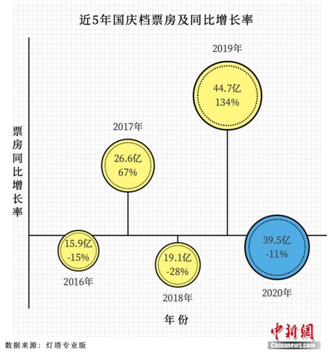 """灯塔国庆档报告:""""家乡""""夺冠 """"一点""""口碑征服95后"""