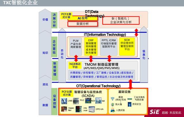 拥抱工业4.0 台晶电子联手赛意信息打造智能工厂