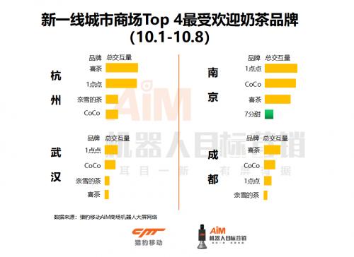 猎豹移动机器人国庆大数据:成都美食top 7榜火锅仅1席,杭州外婆家有人气