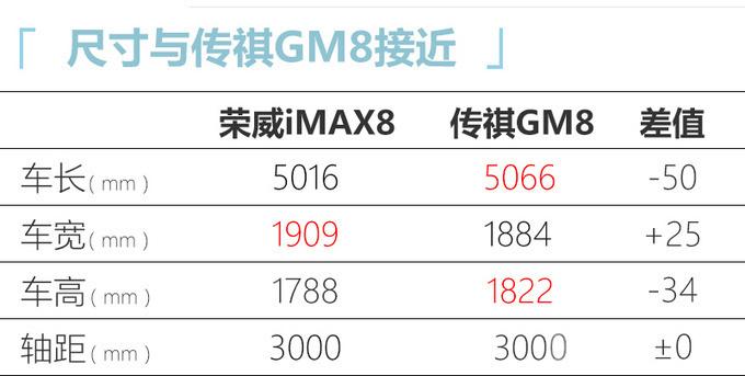 荣威iMAX8上市,新车上市