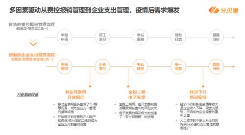 分贝通COO施伟:精细化企业支出管理,精准把控企业现金流
