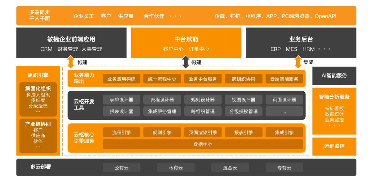 奥哲亮相中国制造业供应链管理峰会 合力奔赴中国制造2025