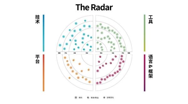 洞察构建未来的技术趋势,第23期技术雷达正式发布!