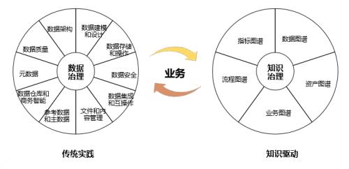 CNCC 2020 | 国双:以业务场景为驱动,实现数据、业务治理迭代闭环