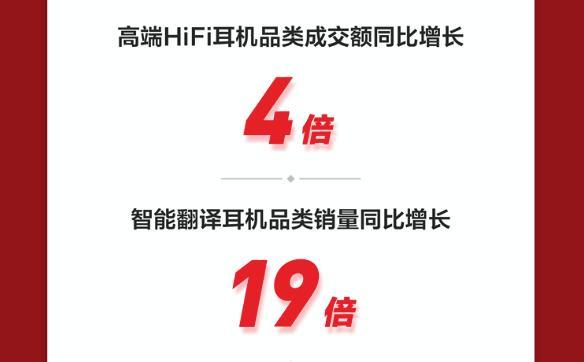 稳占用户心智首选,京东电脑数码11.11开门红前10分钟全品类销售创新高