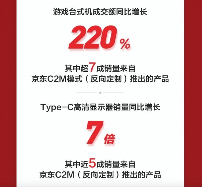 专属的才是够贴心的,京东11.11开门红C2M反向定制产品备受追捧