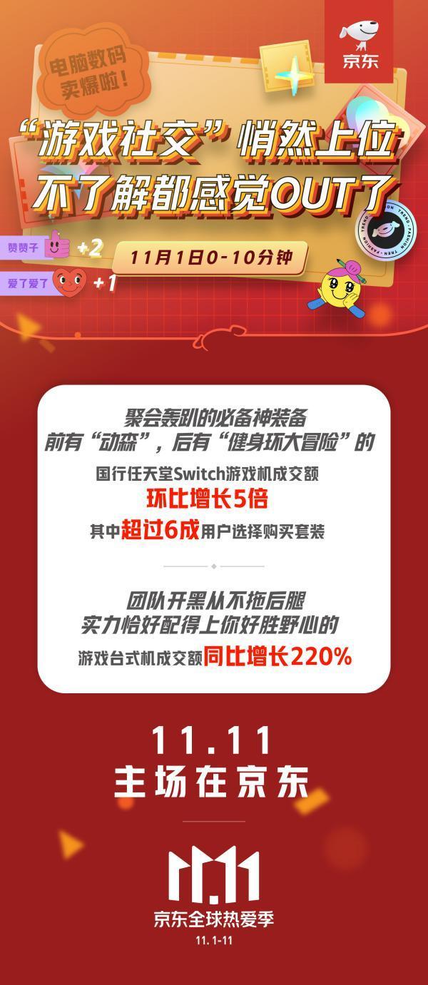 """京东11.11新趋势:""""游戏社交""""悄然上位,BUFF加持Carry全场"""