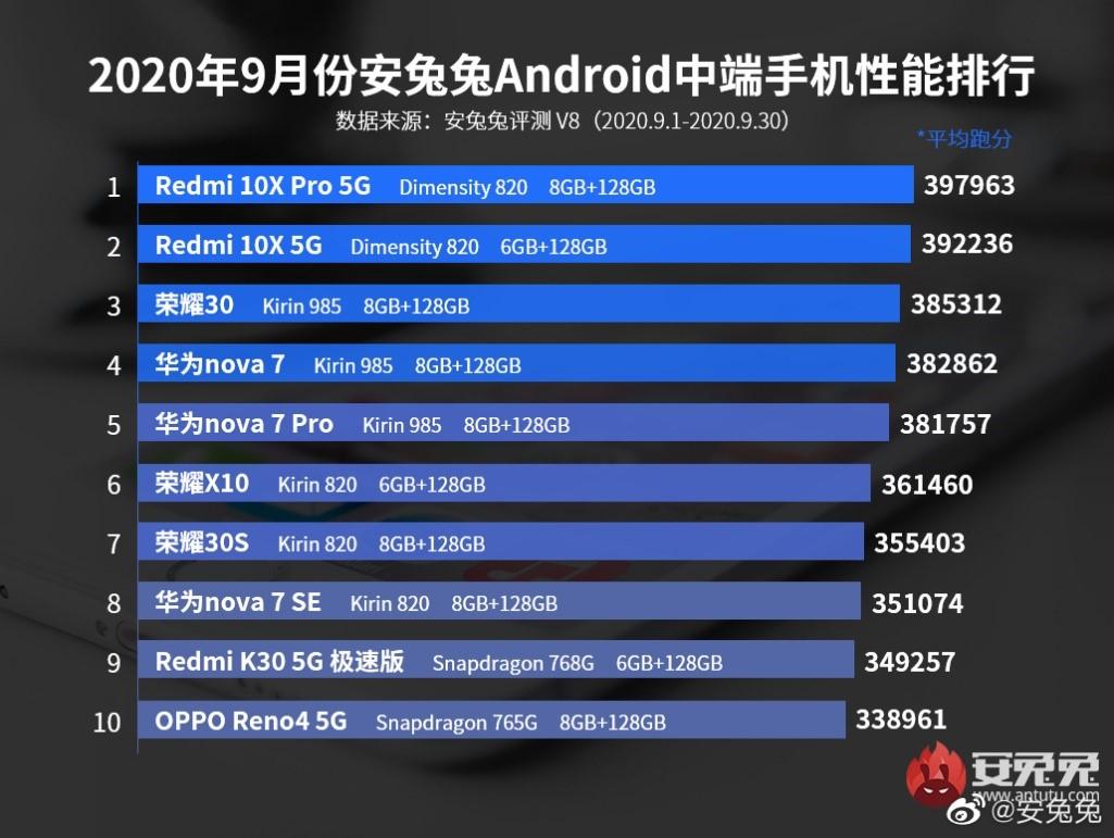 5G游戏小钢炮Redmi 10X,释放天玑820性能潜力