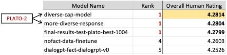 全球人工智能顶赛DSTC9落幕,百度大脑斩获四项冠军