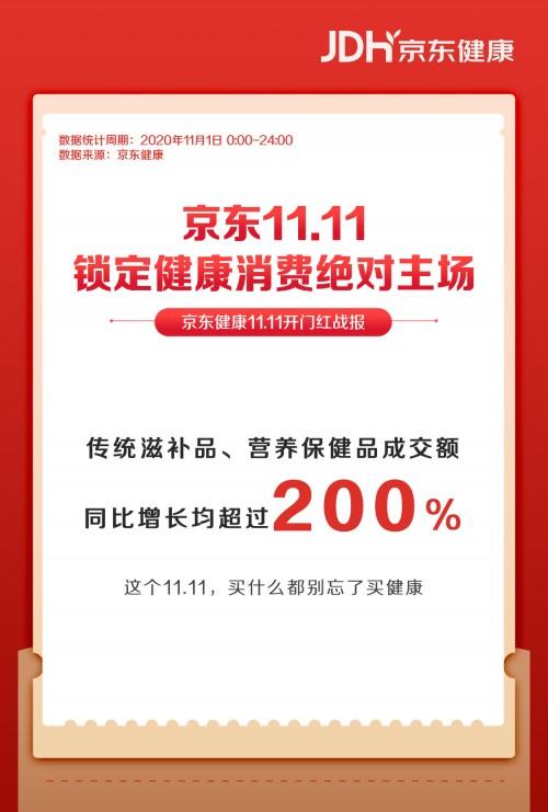 京东11.11首日大卖 提前锁定健康品类消费主场地位