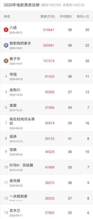 截至10月30日,2020年中国电影票房总榜。猫眼专业版截图