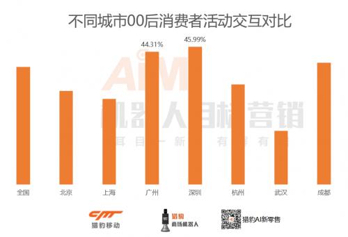猎豹移动机器人电影大数据:近4成人每月看电影超3次,男性、00后是主力