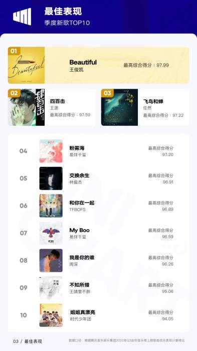 来源:《2020Q3华语数字音乐行业季度报告》
