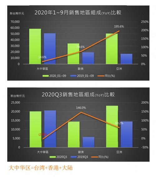 唯一获利的IoT云平台公司,物联智慧2020/Q3累计营收超越去年全年