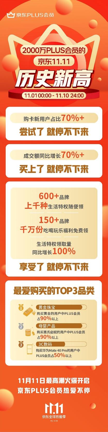 1-10日成交额同比增长超70%,11.11京东PLUS会员热爱不停