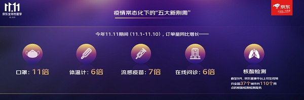 """京东11.11引领全民健康消费热潮:""""五大新刚需""""成今年健康消费关键词"""