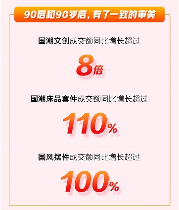 京东11.11家居日用品类强势爆发 11月11日商品累计成交件数超1000万
