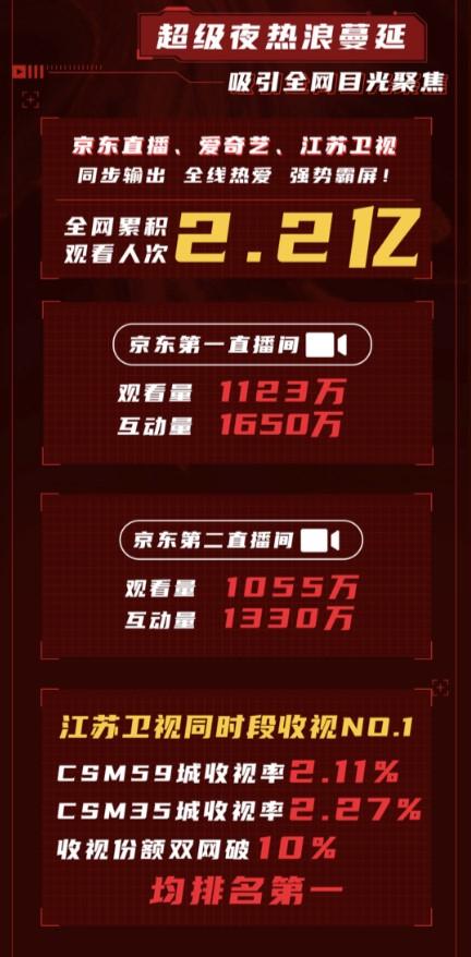 京东11.11直播超级夜:累计观看2.2亿人次,同时段收视率第一