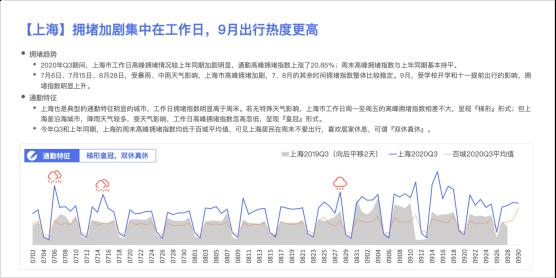 百度地图Q3城市交通报告出炉,重庆、贵阳、北京通勤拥堵指数位居前三