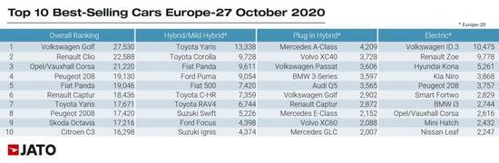 销量,大众ID.3销量,欧洲电动车销量
