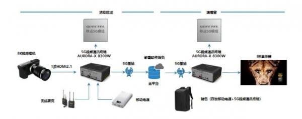 移远通信联合奥维视讯发布5G+8K工业物联融合通讯解决方案