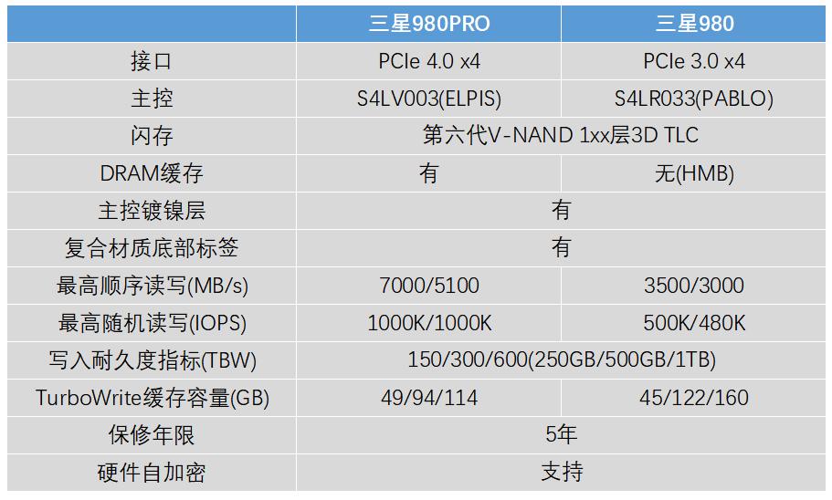 三星980Pro去掉独立缓存性能却不减 价格更亲民