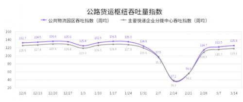 国家综合立体交通网规划纲要印发,G7大数据公布6大主轴线公路货运流量指数