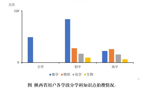 在线教育迎来供给浪潮 北师大联合作业帮披露陕西在线学习大数据
