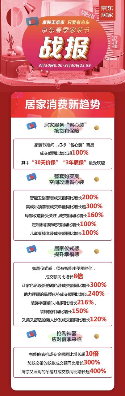 京东春季家装节折射居家品质提升:智能座便器成交额同比增长8倍,局部改造增长160%