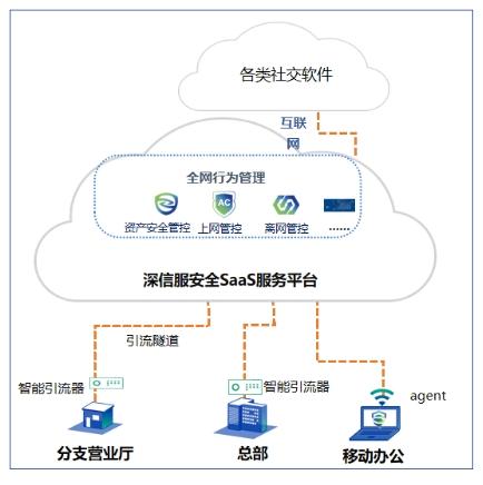 连续12年IDC安全内容管理市场占有率第一,深信服AC全面拥抱SASE