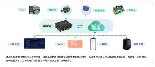 """制冷展重磅!360OS奇络物联首次公开""""通用工业设备""""领域技术全景"""