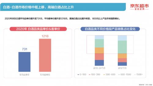 京东《2021酒类线上消费白皮书》:高端白酒市场份额扩大 酱香及区域独特香型热度攀升