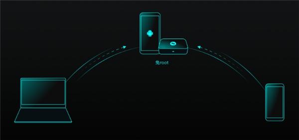 向日葵发布全新智能远控硬件UUPro:高兼容性免root远控手机