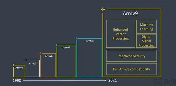 联发科又领先了!今年底推出的手机芯片将采用Armv9 CPU