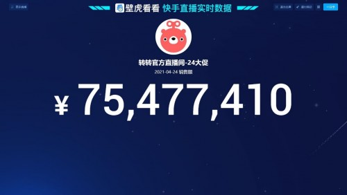 快手 & 转转联合直播卖二手3C,孙艺洲、小沈龙助阵带货超7500万