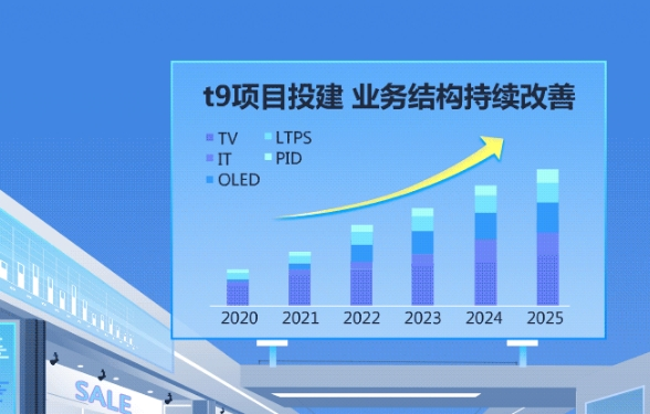 TCL第一季度业绩爆发式增长,华星贡献超7成,Mini LED成关键!
