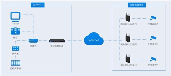 蒲公英智慧安防建设方案:智能组网加持,降本增效易管理