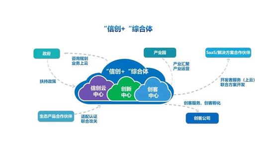 """中国系统提出""""信创+""""综合体模式,信创云发展进入快车道"""