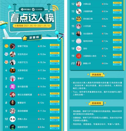 QQ浏览器·看点达人榜上线,上榜最高奖励20万流量包
