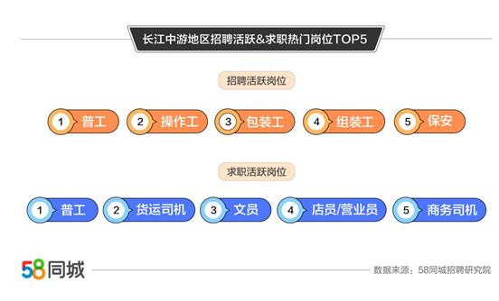 58同城发布长江中游地区就业大数据 物流专员/助理平均支付月薪最高