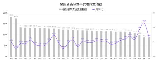 G7公路货运指数报告(5/17-5/23):全国整车货运流量运行稳定,环比增长0.5%
