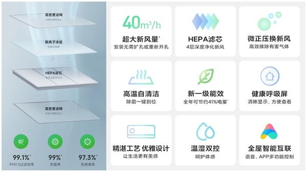 米家新风空调新品京东家电首销爆卖 促小米空调销量日环比增长15倍