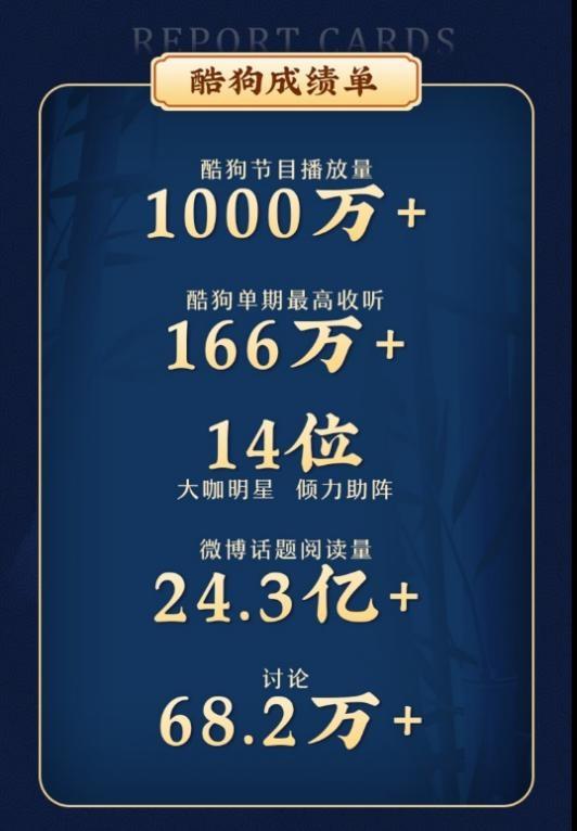 酷狗喜剧类长音频持续加码,《金牌喜剧班》单期收听量超166万