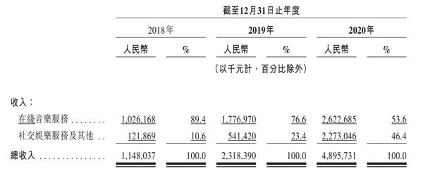 网易云音乐招股书披露核心数据,付费率8.8%居行业第一