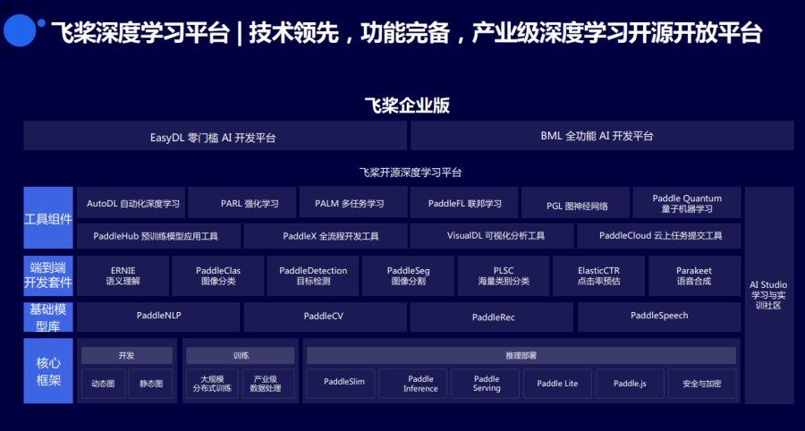亮相Qcon全球软件开发大会,百度智能云带来AI-Native云计算架构