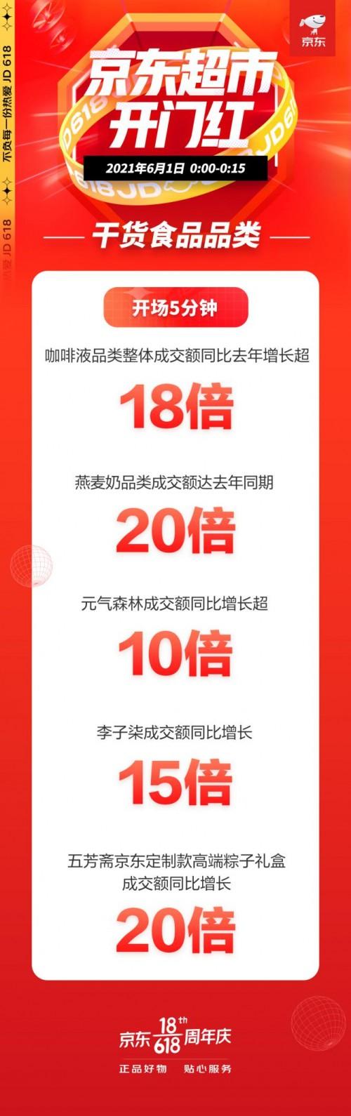 京东超市618开门红干货食品5分钟新锐品牌总成交额同比增长超50倍