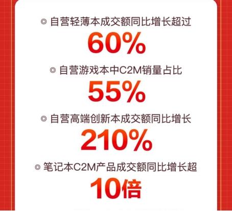 反向定制占领PC赛道!京东618自营游戏本C2M销量占比达55%