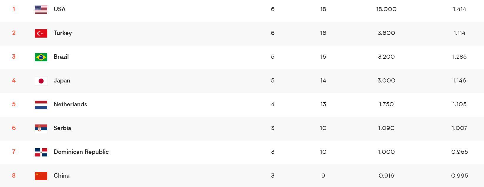 积分榜上,中国队目前仅排名第八位。