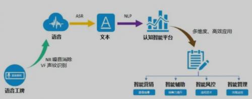 卓思携手文达智通开启战略合作,用AI智慧语音赋能地产营销
